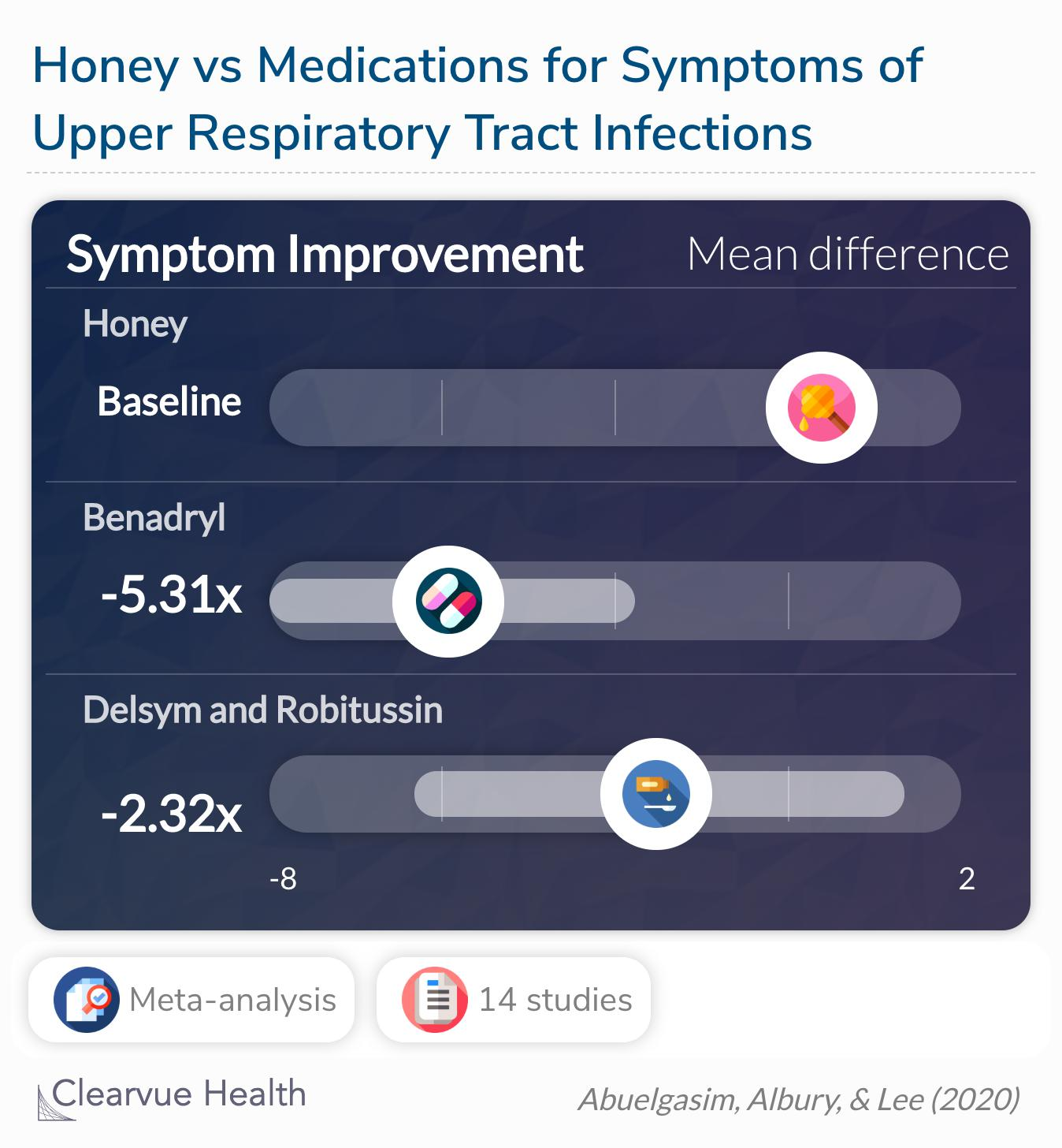 Honey was significantly better than Benadryl for symptom improvement, but not Delsym and Robitussin.