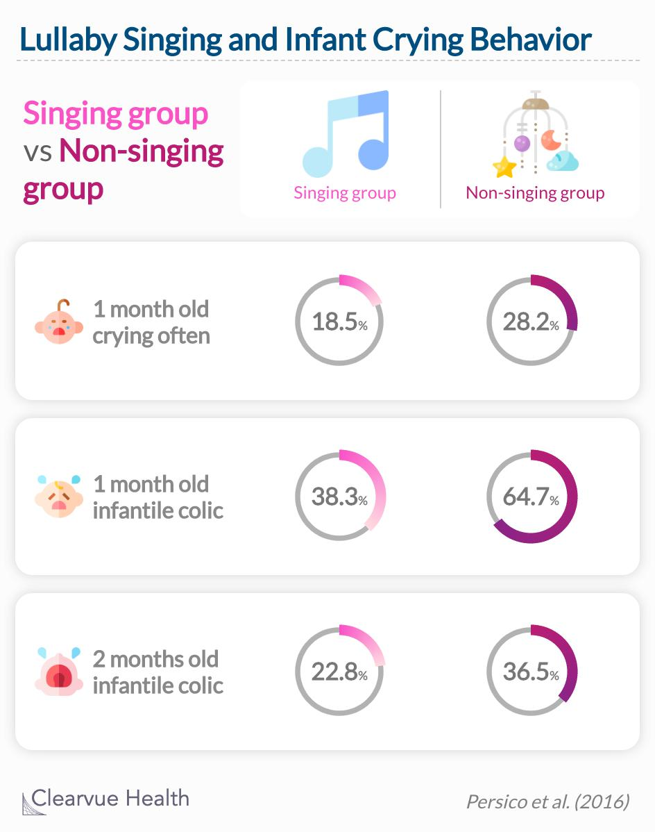 Fewer mothers in the singing group said that their babies cried often or suffered from infantile colic.