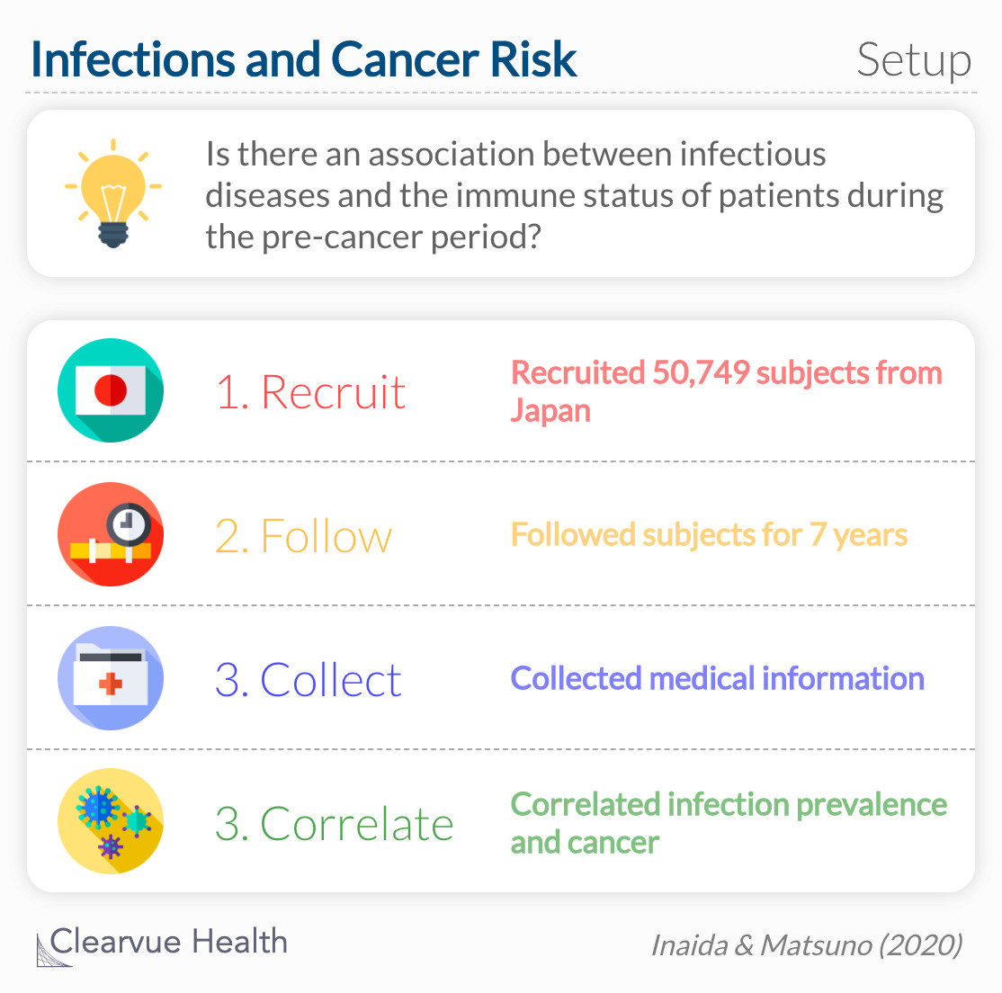 A case–control study to estimate the prevalence of four major infectious diseases, influenza, gastroenteritis, hepatitis, and pneumonia, as possible surrogates for observing the immune status of patients during the precancer period