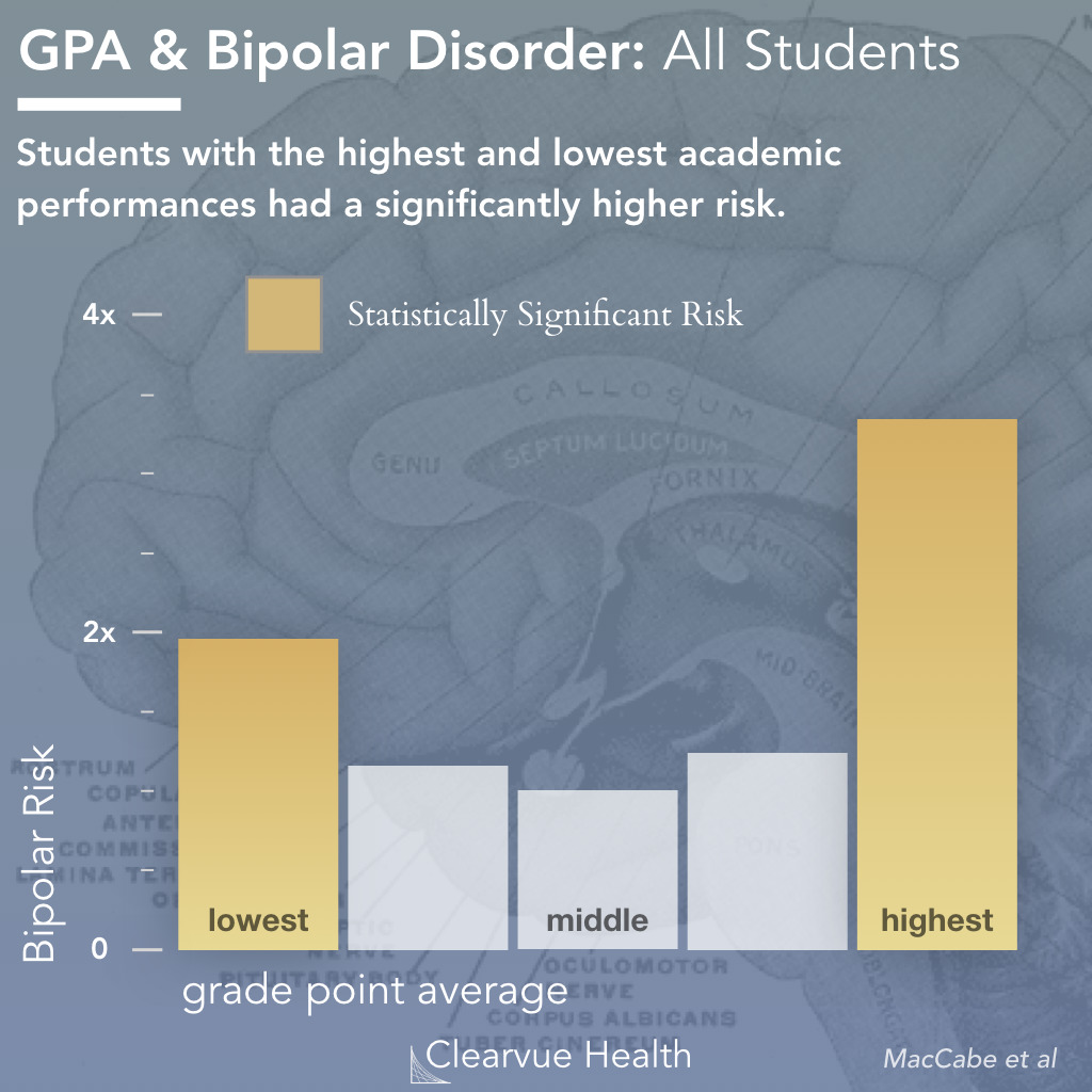 Academic Performance & Bipolar Diseaes Risk