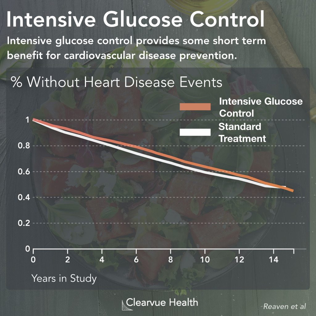 Heart Attacks & Glucose Control