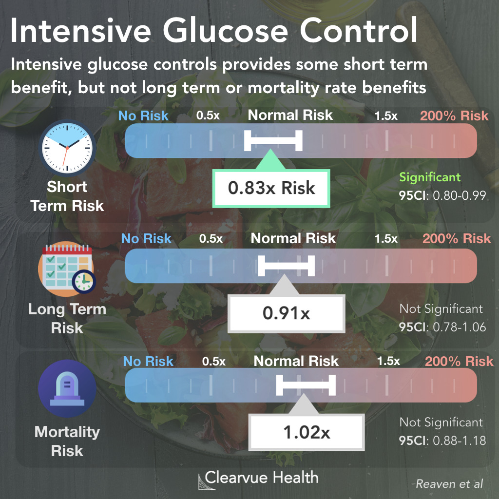 Intensive Glucose Control & Health Outcomes