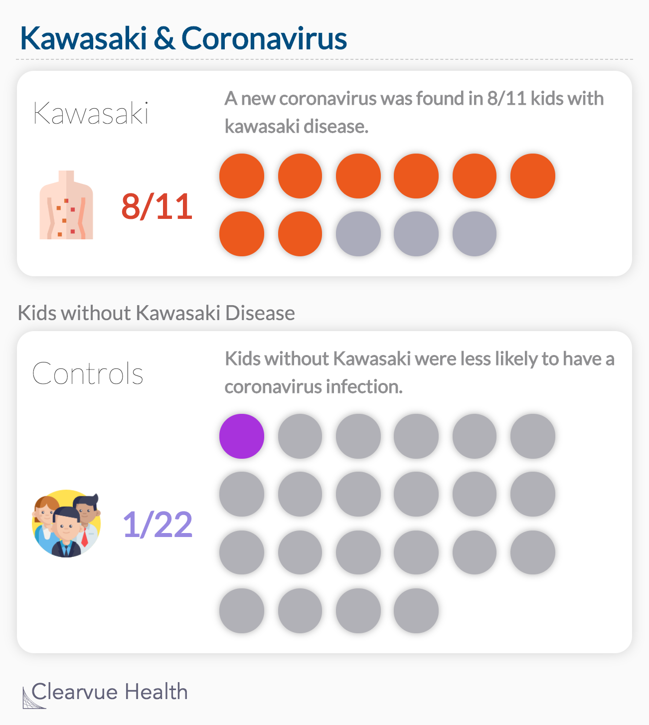 Kawasaki Disease & Coronavirus
