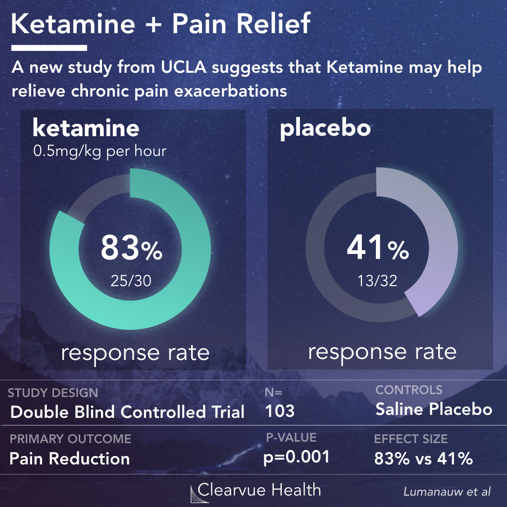Ketamine and Chronic Pain Relief