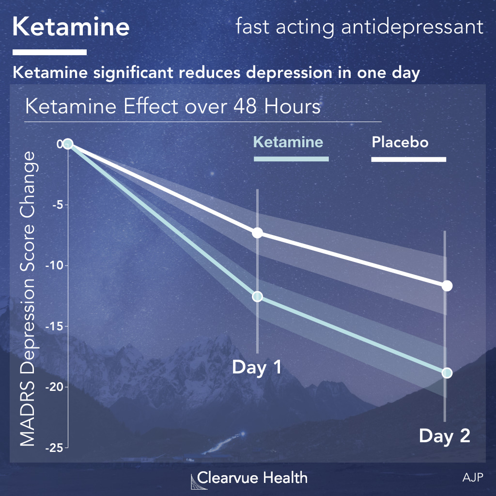 Ketamine fast-acting antidepressant over 48 hours