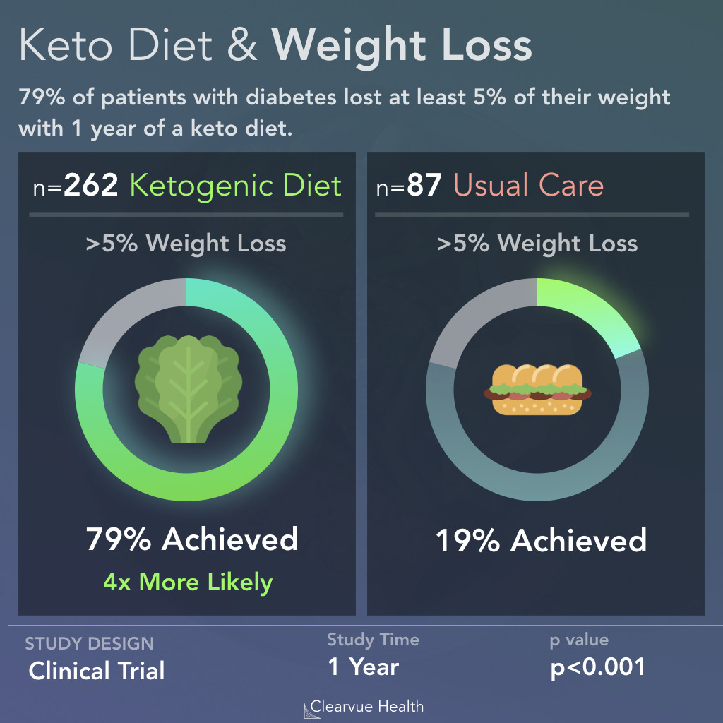 Keto Diets = More Weight Loss