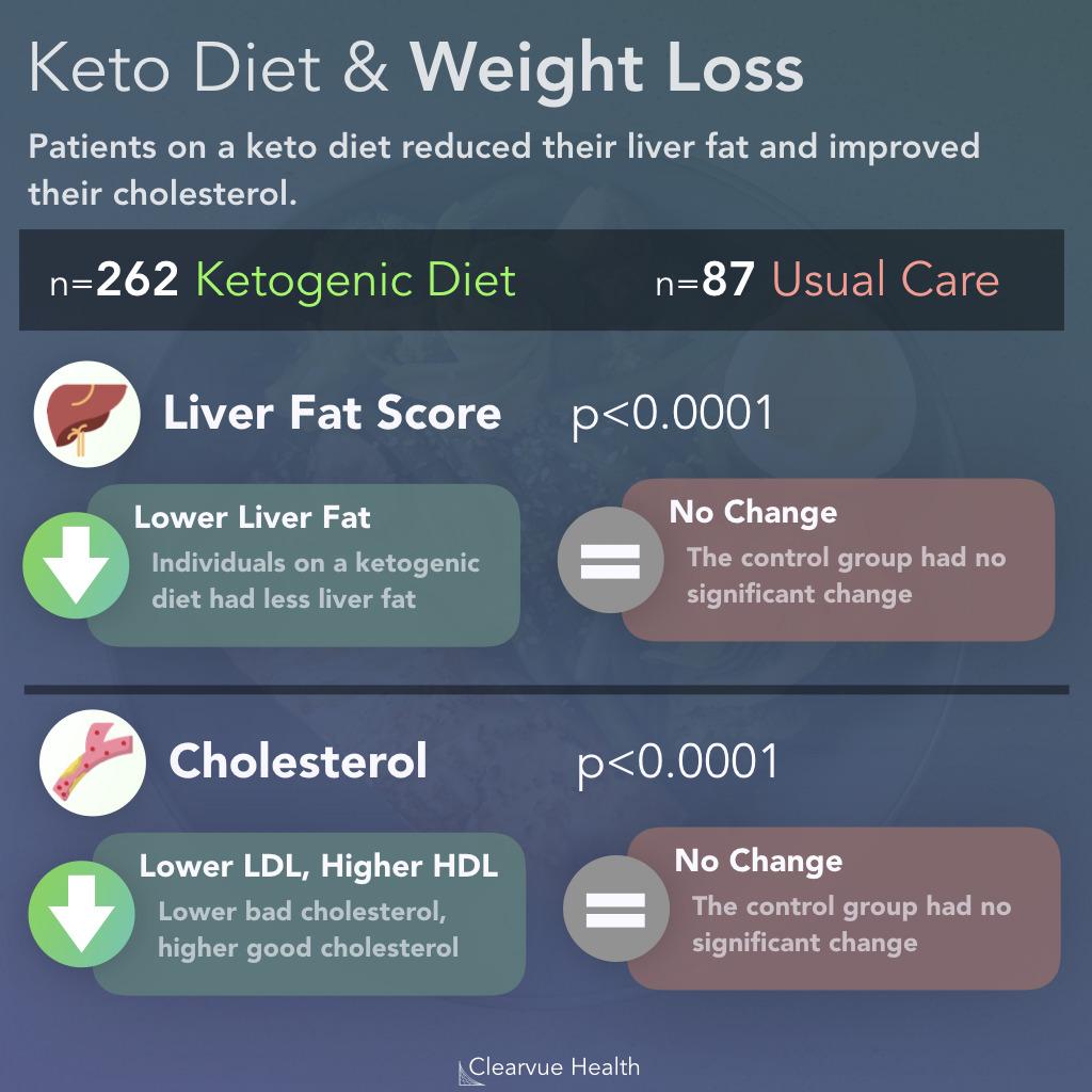 keto diet and a fatty liver