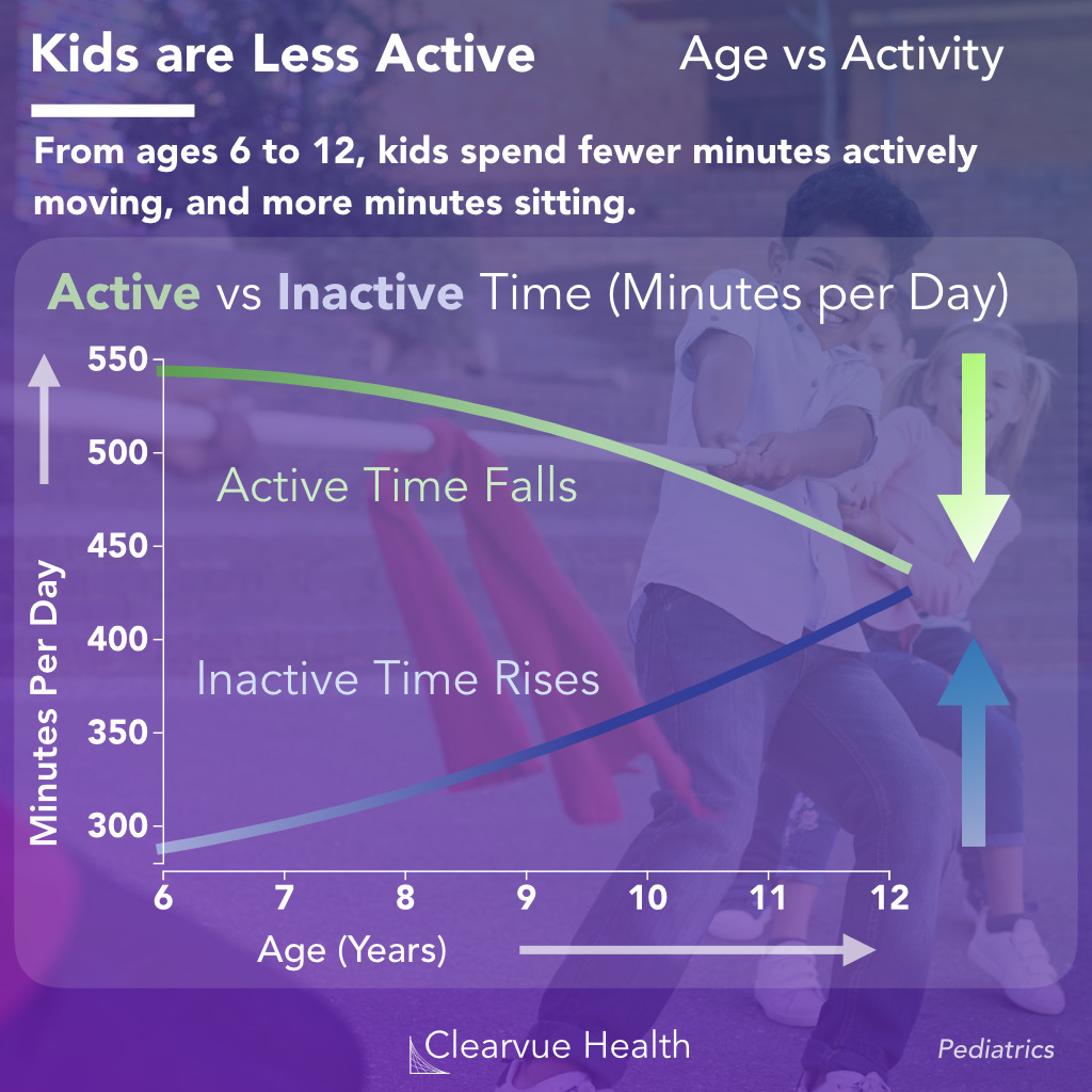 Chart of how kids spend their time from age 6-12