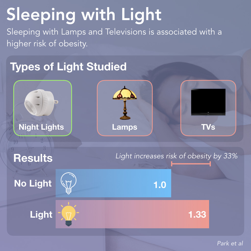 Sleeping with the lights on & obesity