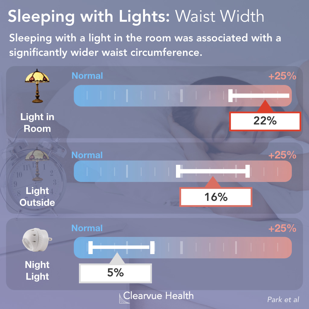 Sleeping with lights on increases waist circumference