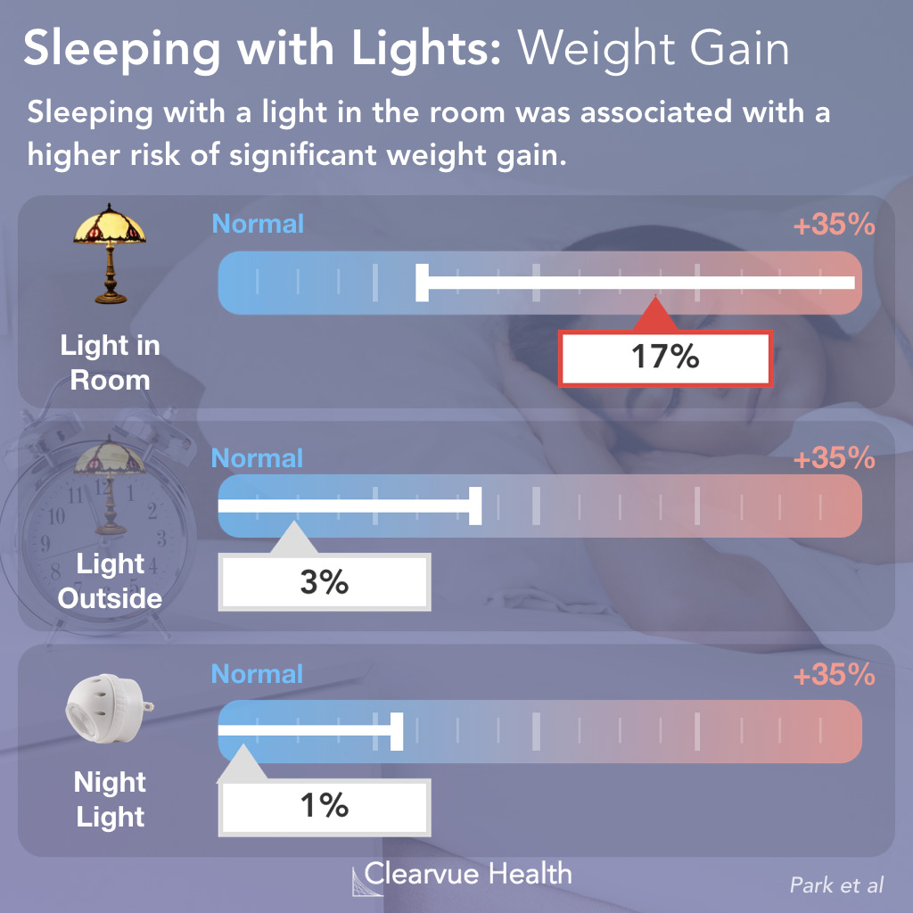 Sleeping with lights on increases weight gain risk