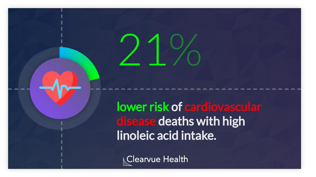 Linoleic Acid and Heart Disease