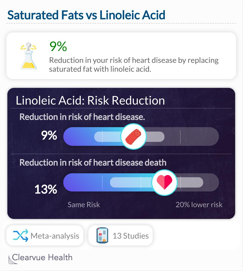 Linoleic Acid & Heart Disease Study