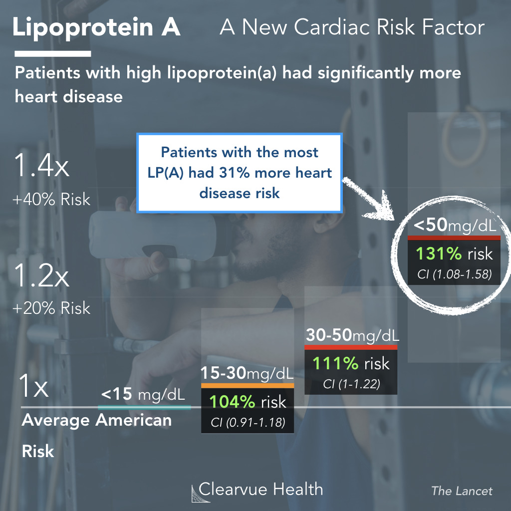 lipoprotein A and heart disease risk