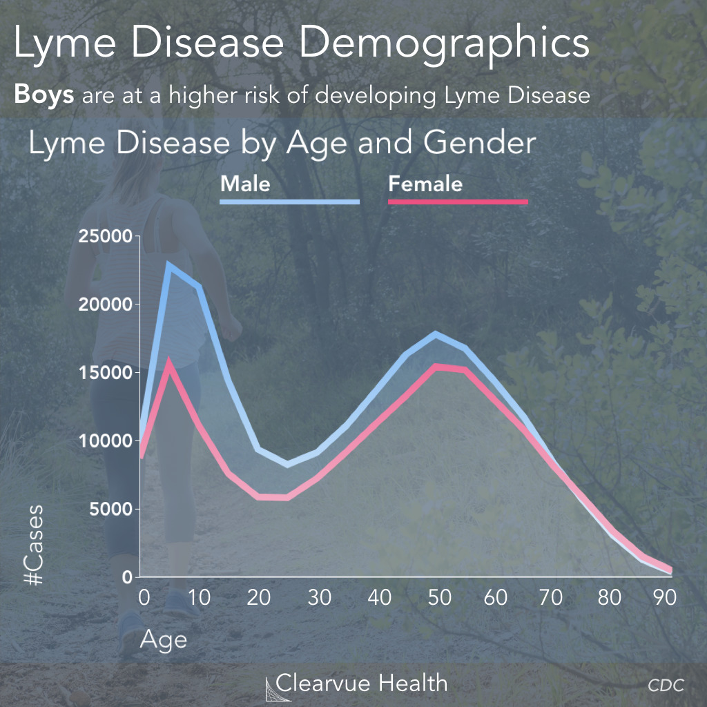 Lyme Disease Risk by Age & Gender
