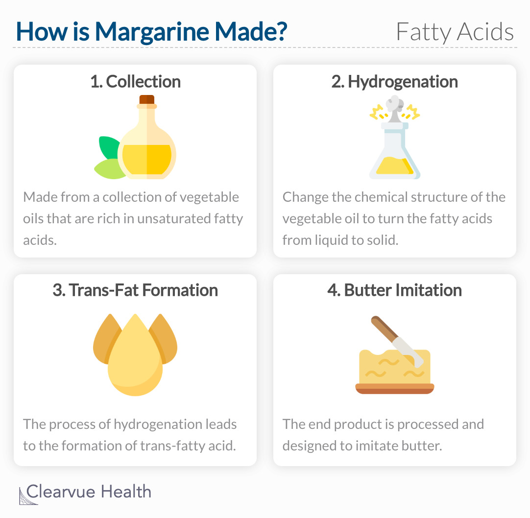 The process of making margarine allows for the formation of trans-fatty acids.