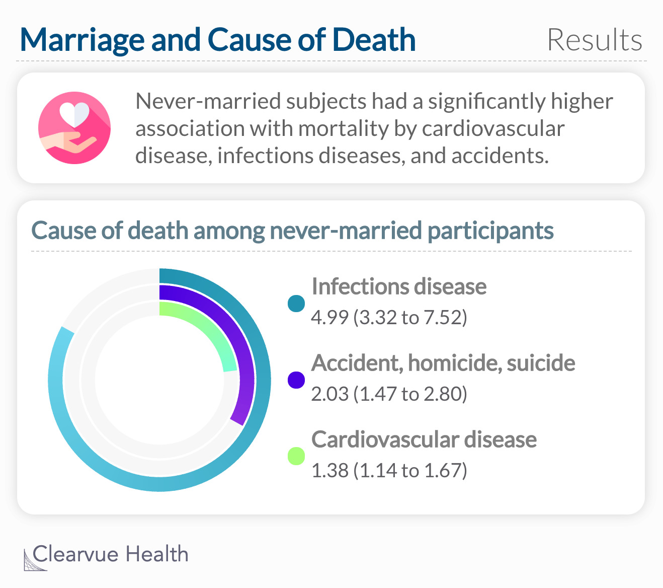 Never-married subjects had a significantly higher association with mortality by cardiovascular disease, infections diseases, and accidents.