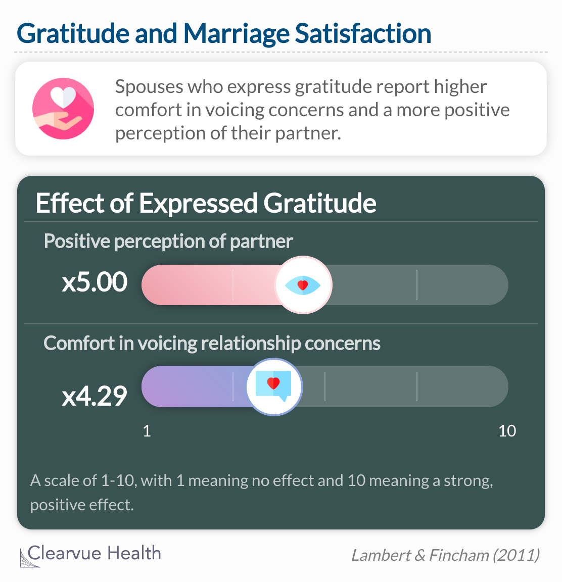 participants assigned to express gratitude reported higher comfort voicing concerns and more positive perception of partner than did control participants