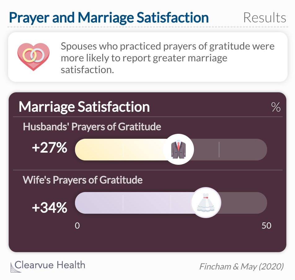 Spouses who practiced prayer, especially prayers of gratitude, had higher marriage satisfaction.