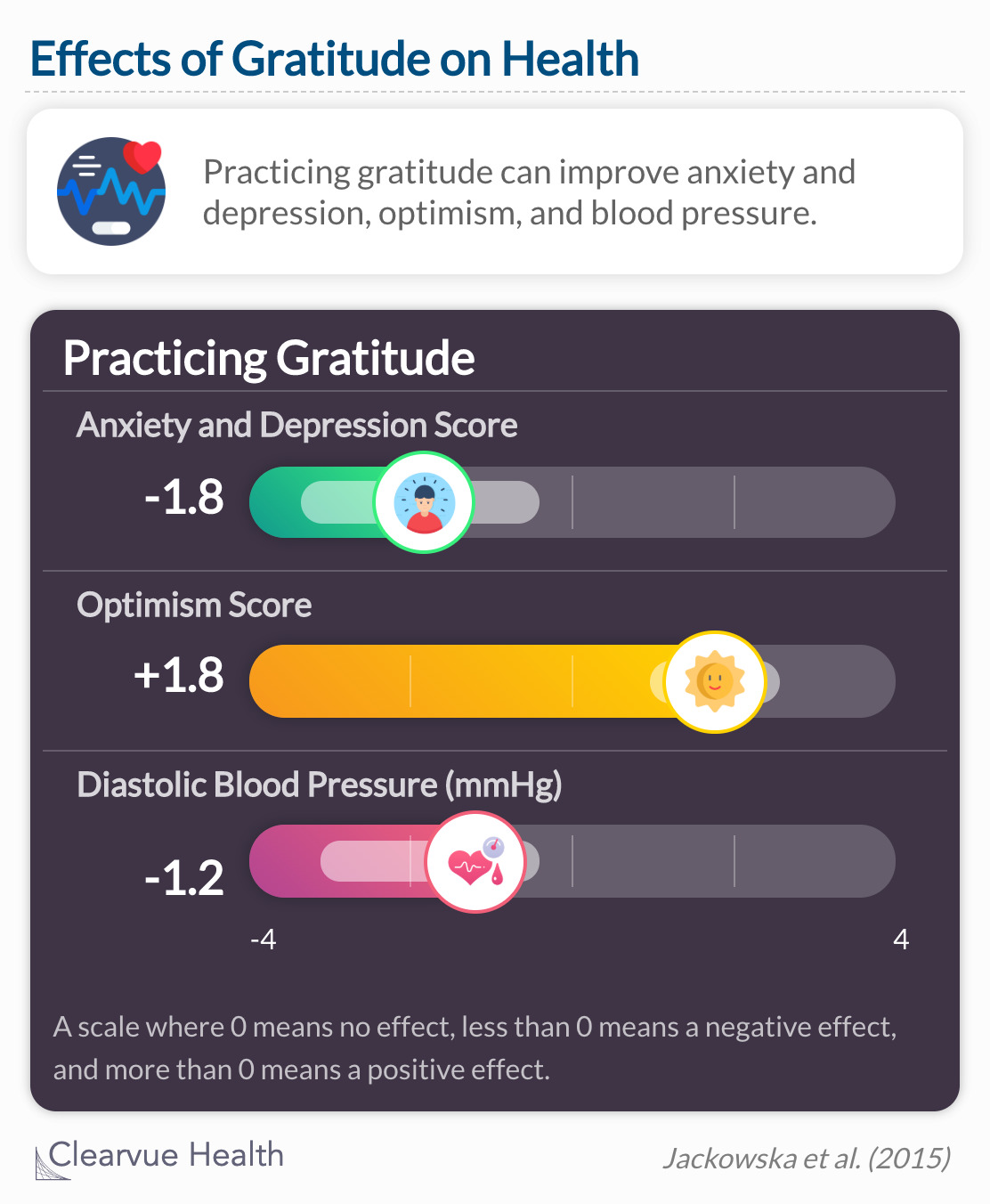 Gratitude is a predictor of personal and relationship well being