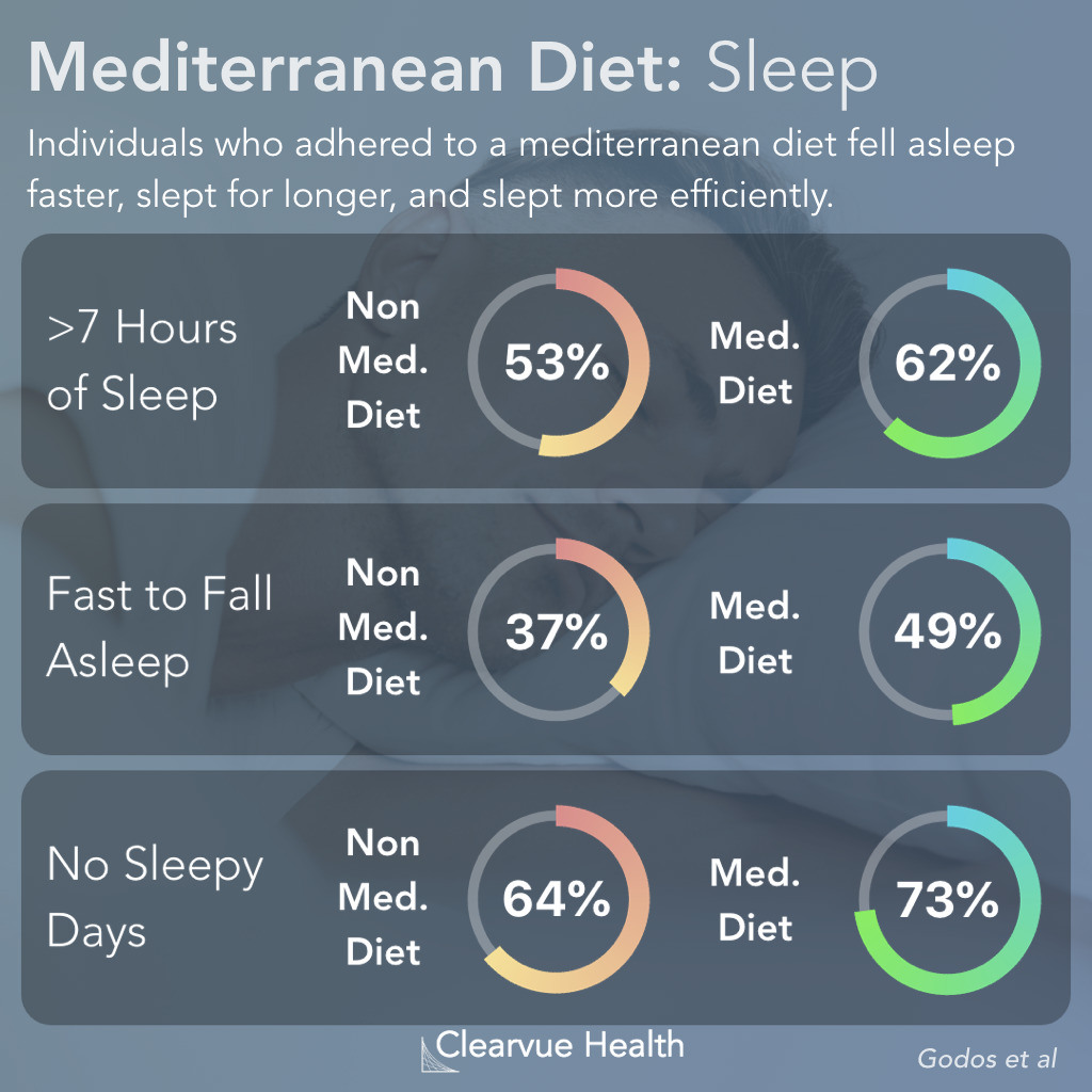 How Does the Mediterranean Diet Improve Sleep?