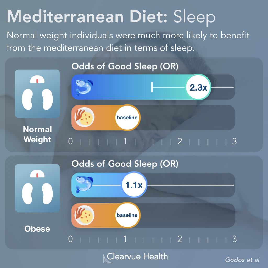 Effect of BMI on Diet and Sleep