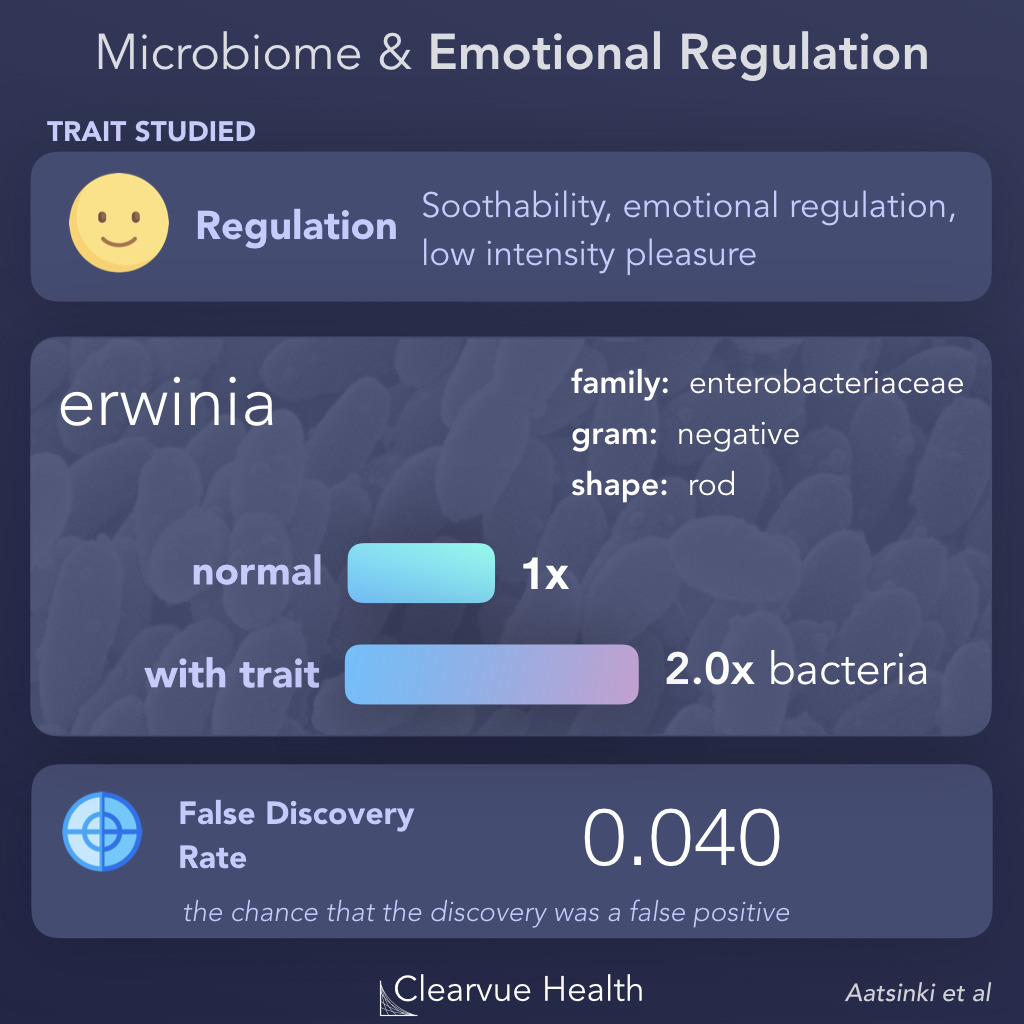Emotional Regulation & The Microbiome