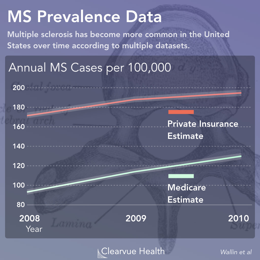 Multiple Sclerosis Prevalence is Growing