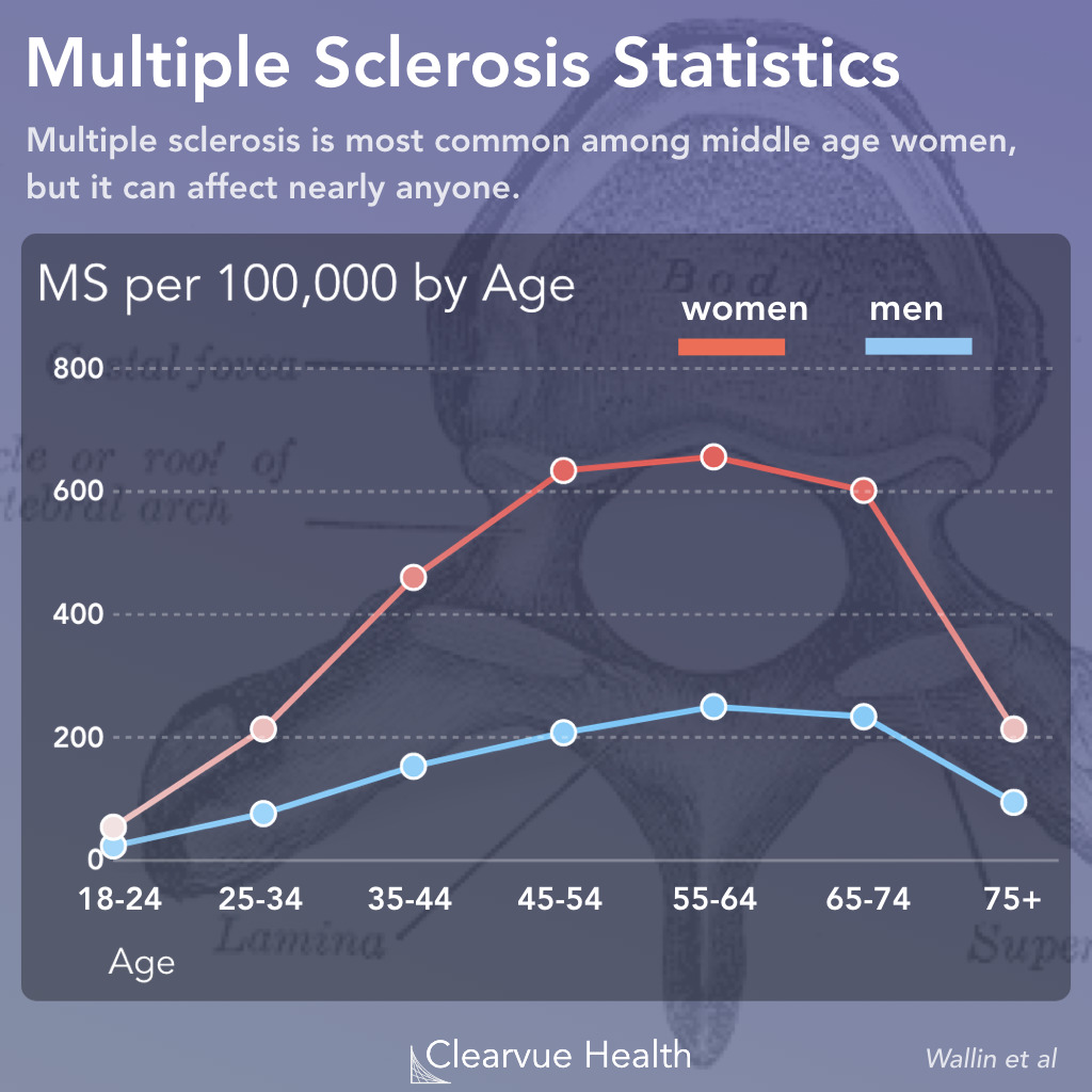 Multiple Sclerosis by Age and Gender
