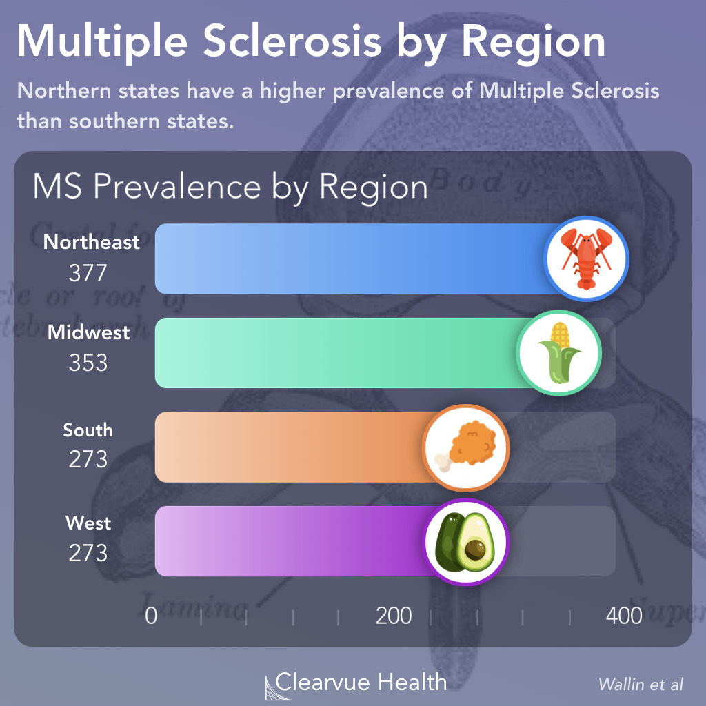 Multiple Sclerosis by State