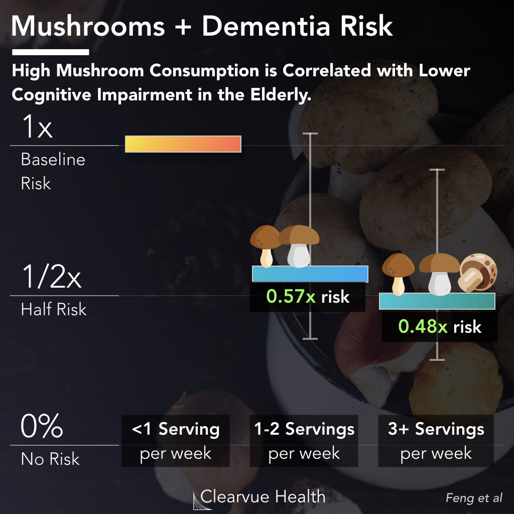 thumbnail for mushrooms-dementia
