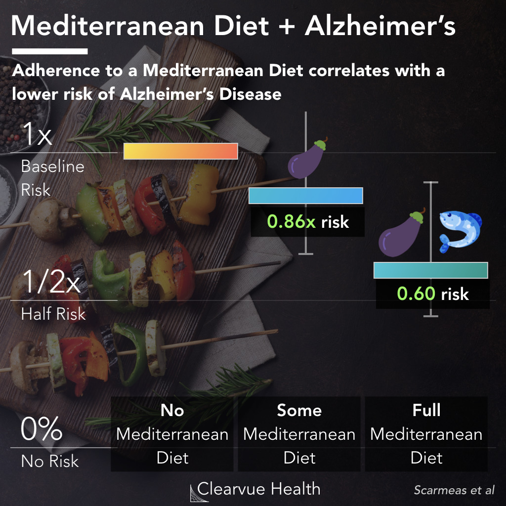 Mediterranean Diet and Alzheimer's Disease