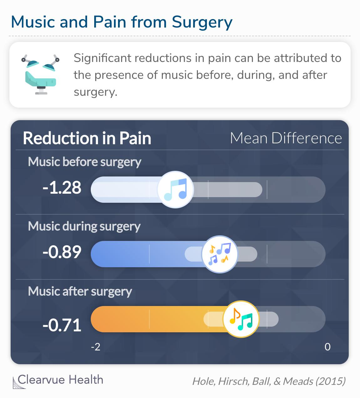 Significant reductions in pain can be attributed to the presence of music pre, intra, and post-operatively.