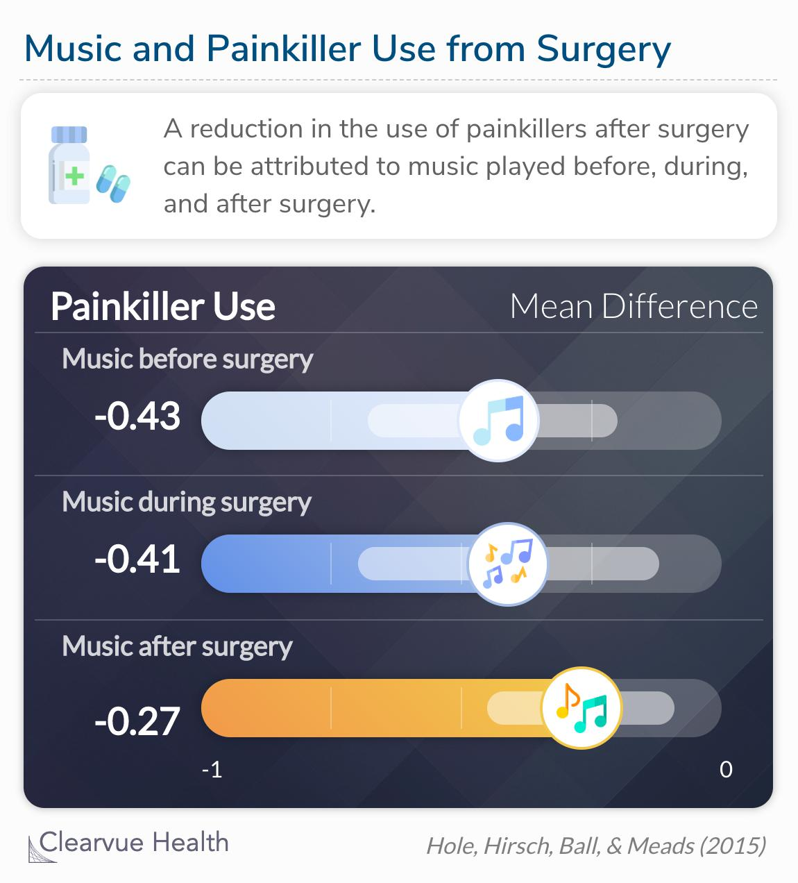 A reduction in the use of painkillers after surgery can be attributed to music played pre, intra, and post-operatively.