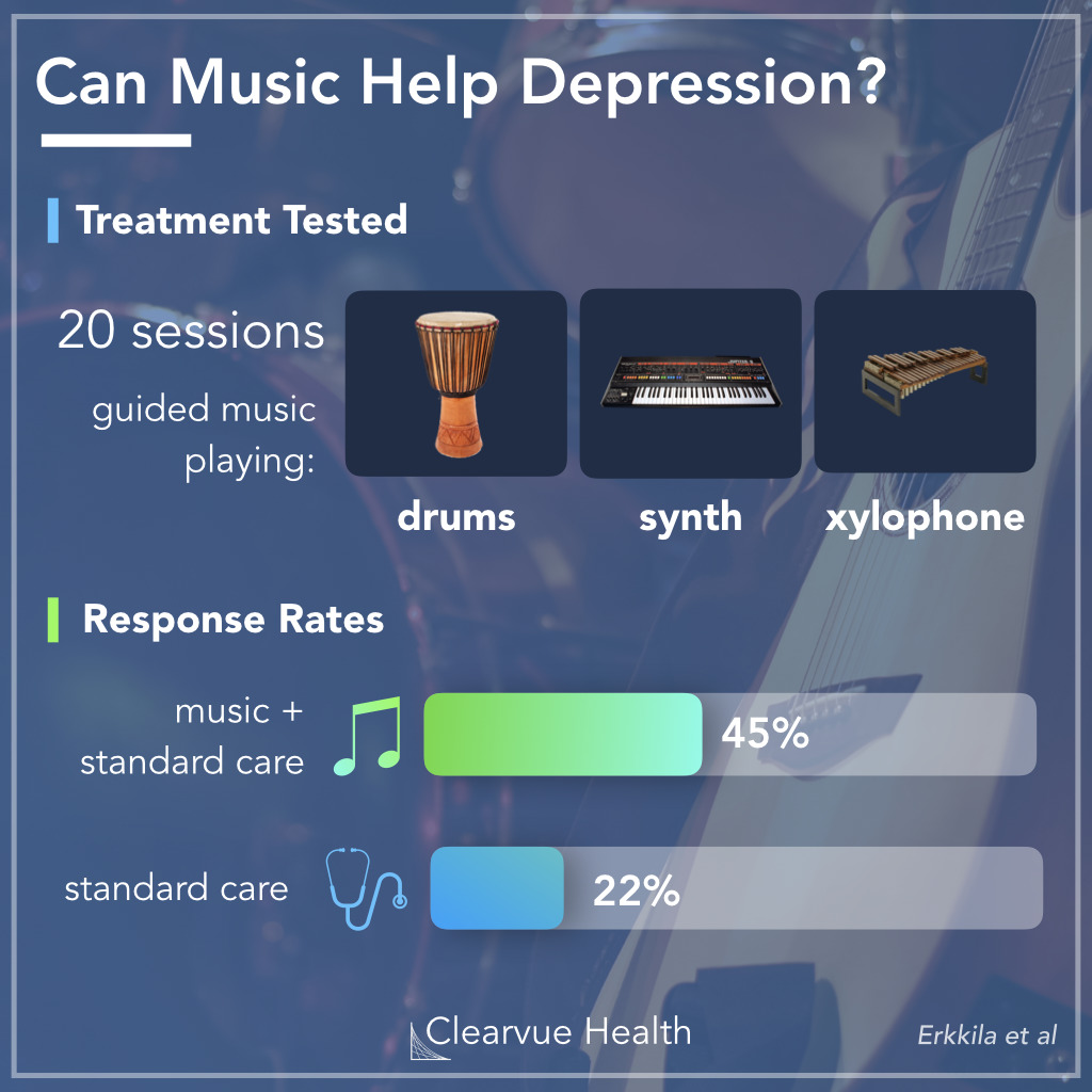 Summary of the Music Therapy & Depression study