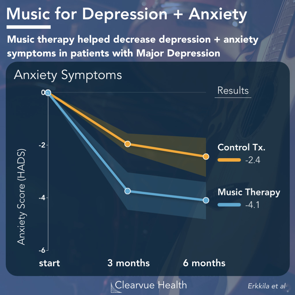 data on the effect of music therapy on anxiety