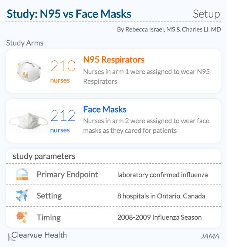 N95 vs Facemask Study