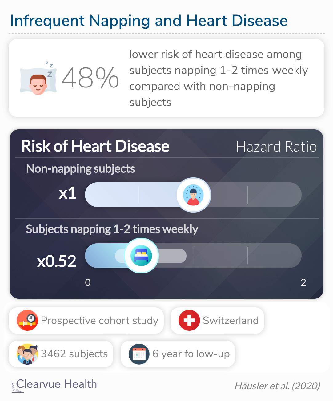 The risk of heart disease was lowest among participants who napped 1-2 times weekly.