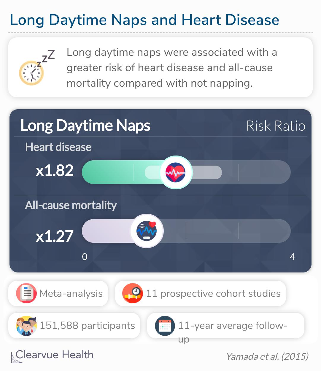 Long daytime naps were associated with higher risk of heart disease and all cause mortality