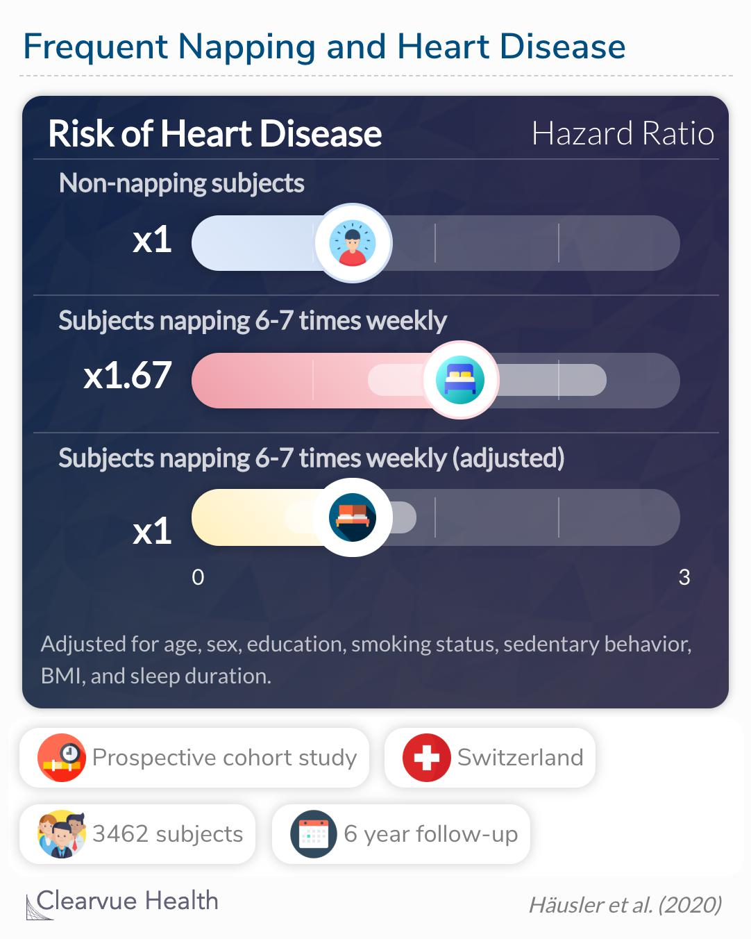The risk of heart disease was insignificant in subjects napping 6-7 times weekly.
