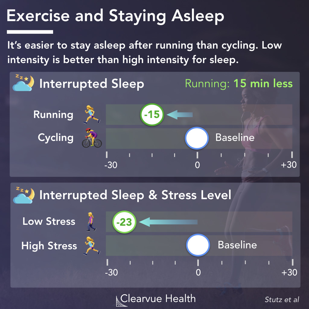 Exercise at Night and Staying Asleep