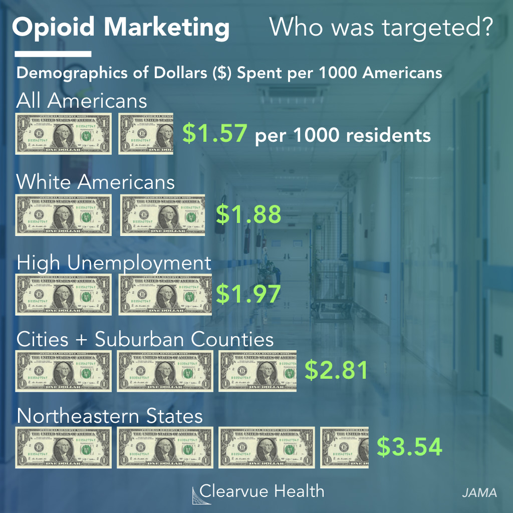 Opioid Marketing Based on Race and Location