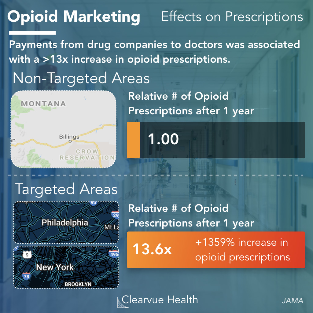 Effect of Opioid Marketing on Prescription Rates