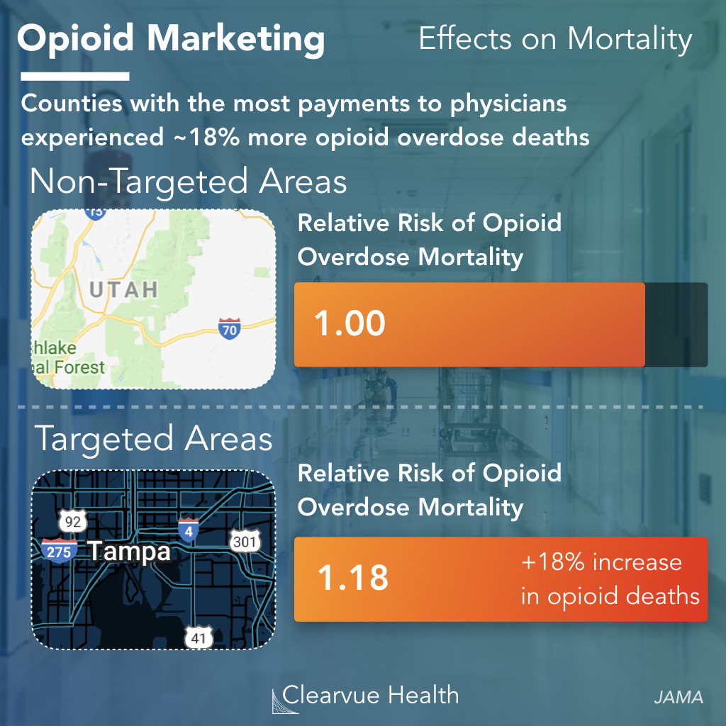 Effect of Opioid Marketing and payments on opioid overdose rates