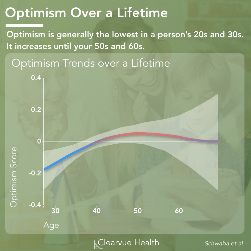 Optimisim Increases with Age