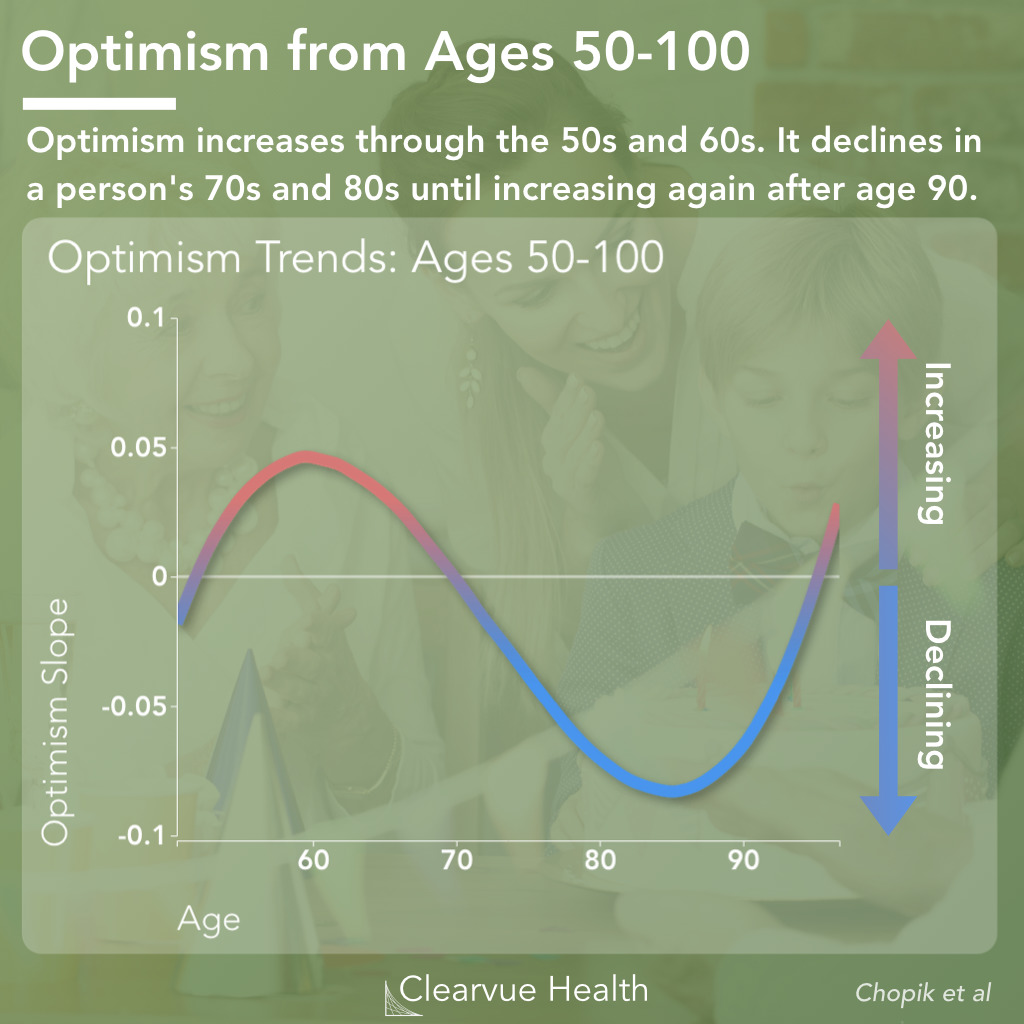 Optimism from Age 50-100