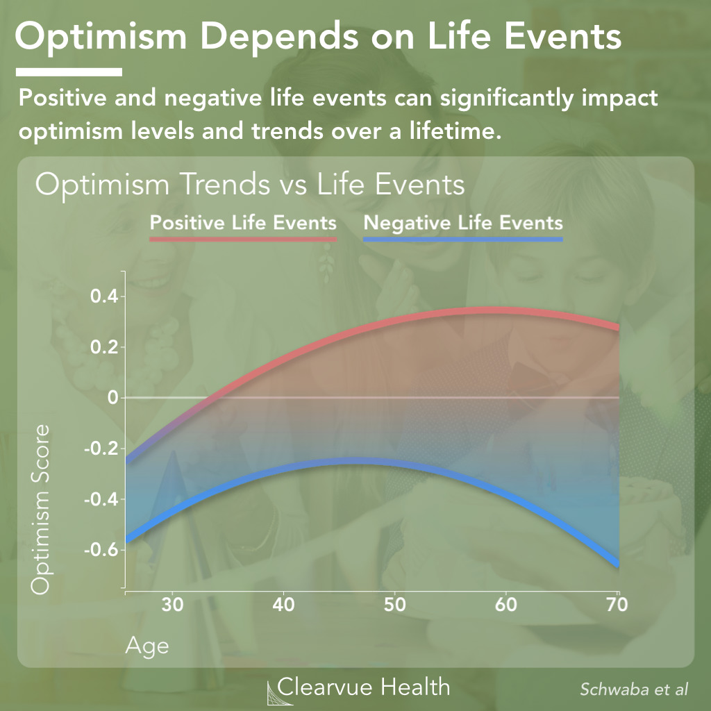 Optimism Depends on Life Events