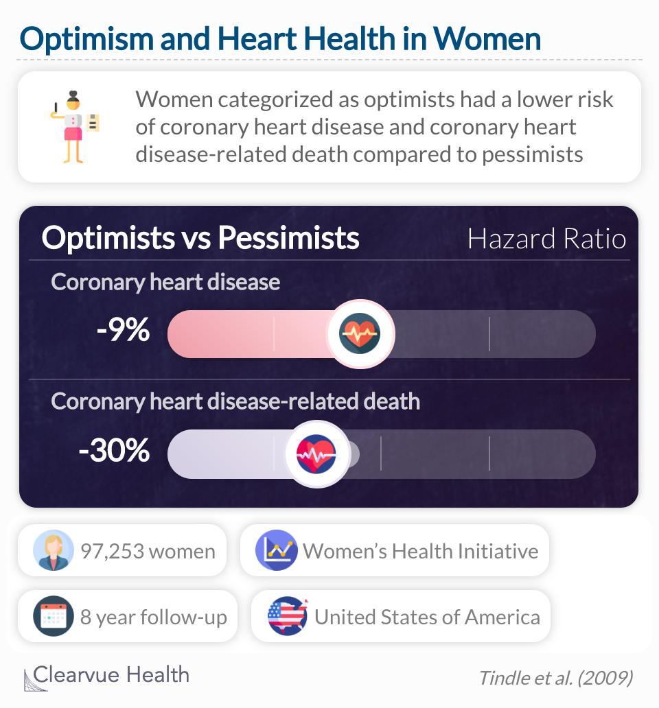 Optimism and cynical hostility are independently associated with important health outcomes in black and white women.