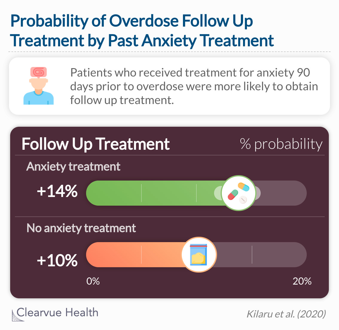 Patients with recent treatment for anxiety, including a treatment encounter for anxiety, were more likely to obtain follow-up.
