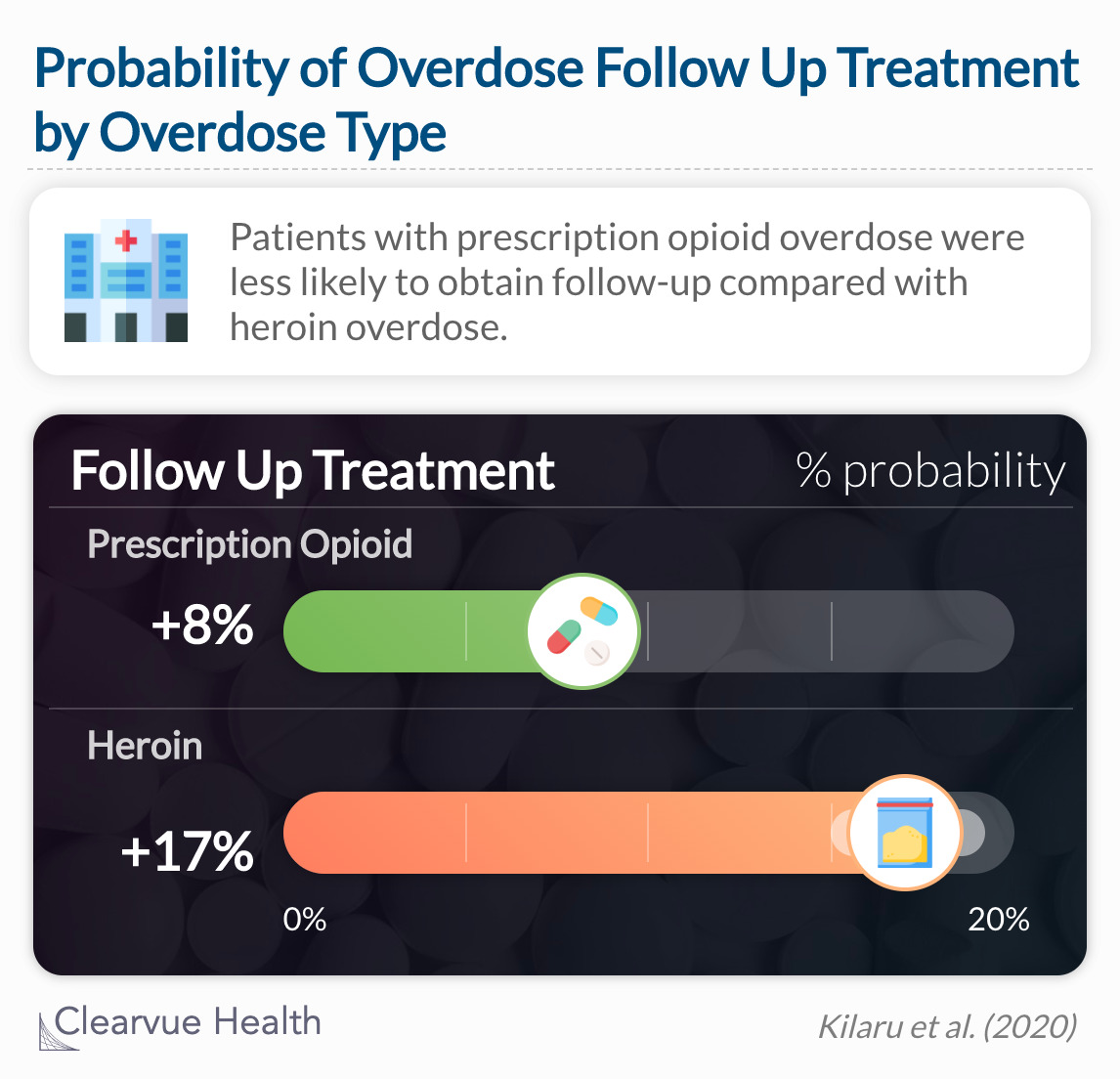 Patients with prescription opioid overdose were less likely to obtain follow-up compared with a heroin overdose.